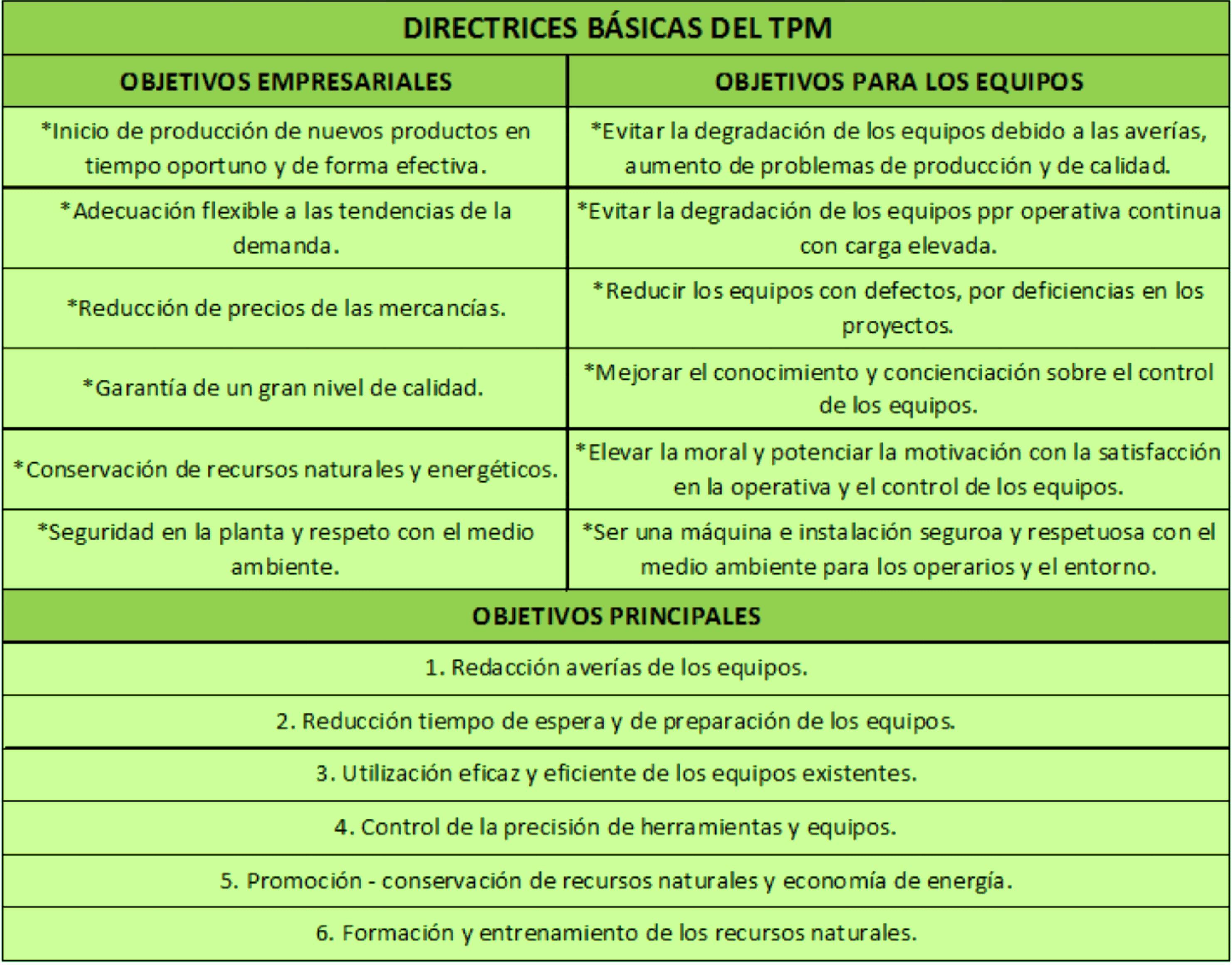 El Mantenimiento en la Industria. TPM. Objetivos. | Sabina\'s Blog