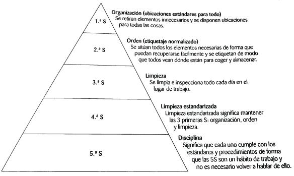 piramide5s