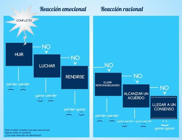 MODELO RESOLUCION DE CONFLICTOS