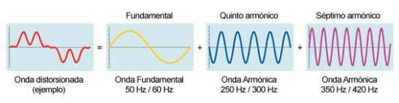 formacion-armonicos-descomposicion-armonica